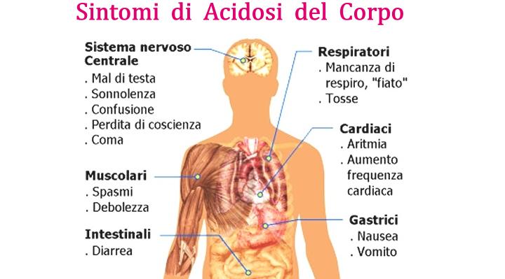 Acidosi del Corpo